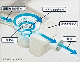 排水溝は浴槽からの排水に排水トラップ内にうず流を発生させて、うずの力で汚れが付きにくくしながらヘアキャッチャーで髪の毛を取り除いて排水します。