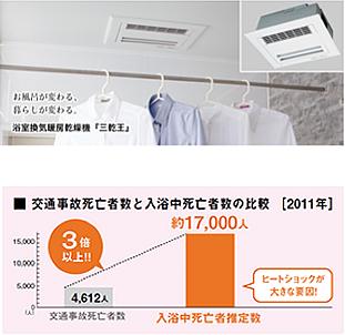 お風呂が変わる。暮らしが変わる。浴室換気暖房乾燥機「三乾王」|交通事故死亡者数と入浴中死亡者数の比較[2011年] 入浴中死亡者推定数は交通事故死亡者数の3倍以上!!ヒートショックが大きな要因!