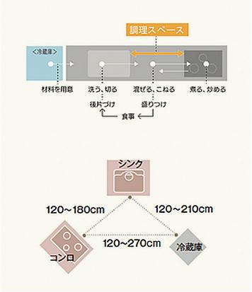 シンク・コンロ・冷蔵庫の図面