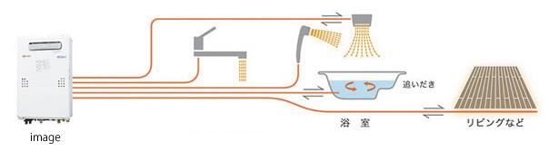 暖房機能付給湯器
